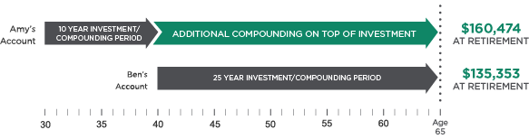 Time and compounding graphic representing investment scenario previously mentioned.