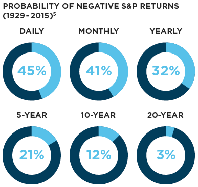 Probability of negative S&P returns